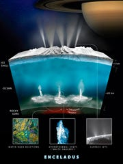 This illustration provided by NASA on Thursday, April 13, 2017 shows what scientists on the space agency's Cassini mission theorize how water interacts with rock at the bottom of the ocean of Saturn's icy moon Enceladus, producing hydrogen gas (H2). The graphic shows water from the ocean circulating through the seafloor, where it is heated and interacts chemically with the rock. This warm water, laden with minerals and dissolved gases (including hydrogen and possibly methane) then pours into the ocean creating chimney-like vents.