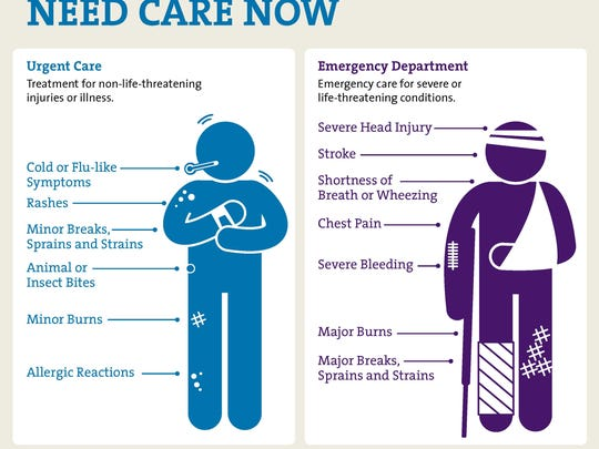 This graphic shows when patients should go to an urgent care facility and when they should go to an emergency department.