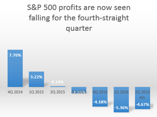 S&P 500 profits are seen falling for the fourth-straight