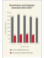 Over the years, some program areas offered by the College of Agriculture and Life Sciences have weathered declining enrollment.