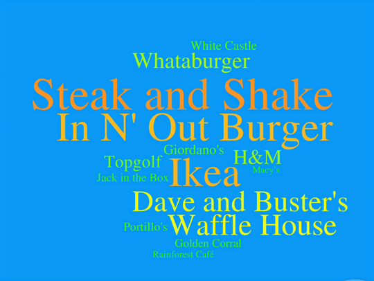 A word cloud shows the stores Iowans want the most
