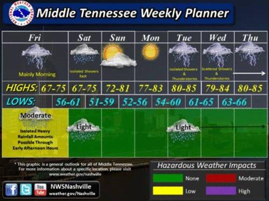 Seven-day Nashville Weather Service forecast.
