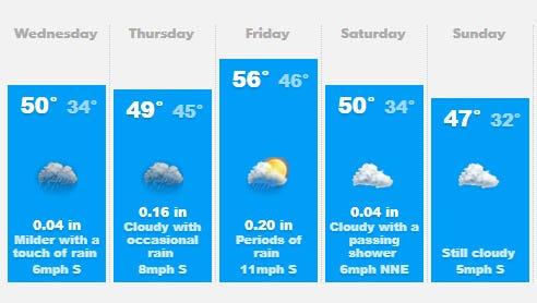 Weather this week in Salem.