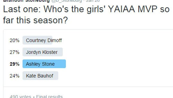 If it were up to our Twitter voters, Ashley Stone would