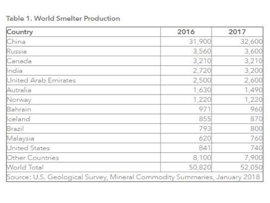 World smelter production