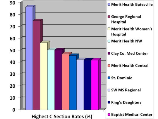 Mississippi's hospitals with the highest C-section
