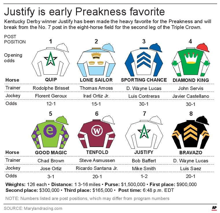 It's just an image of Monster Kentucky Derby Post Positions Printable