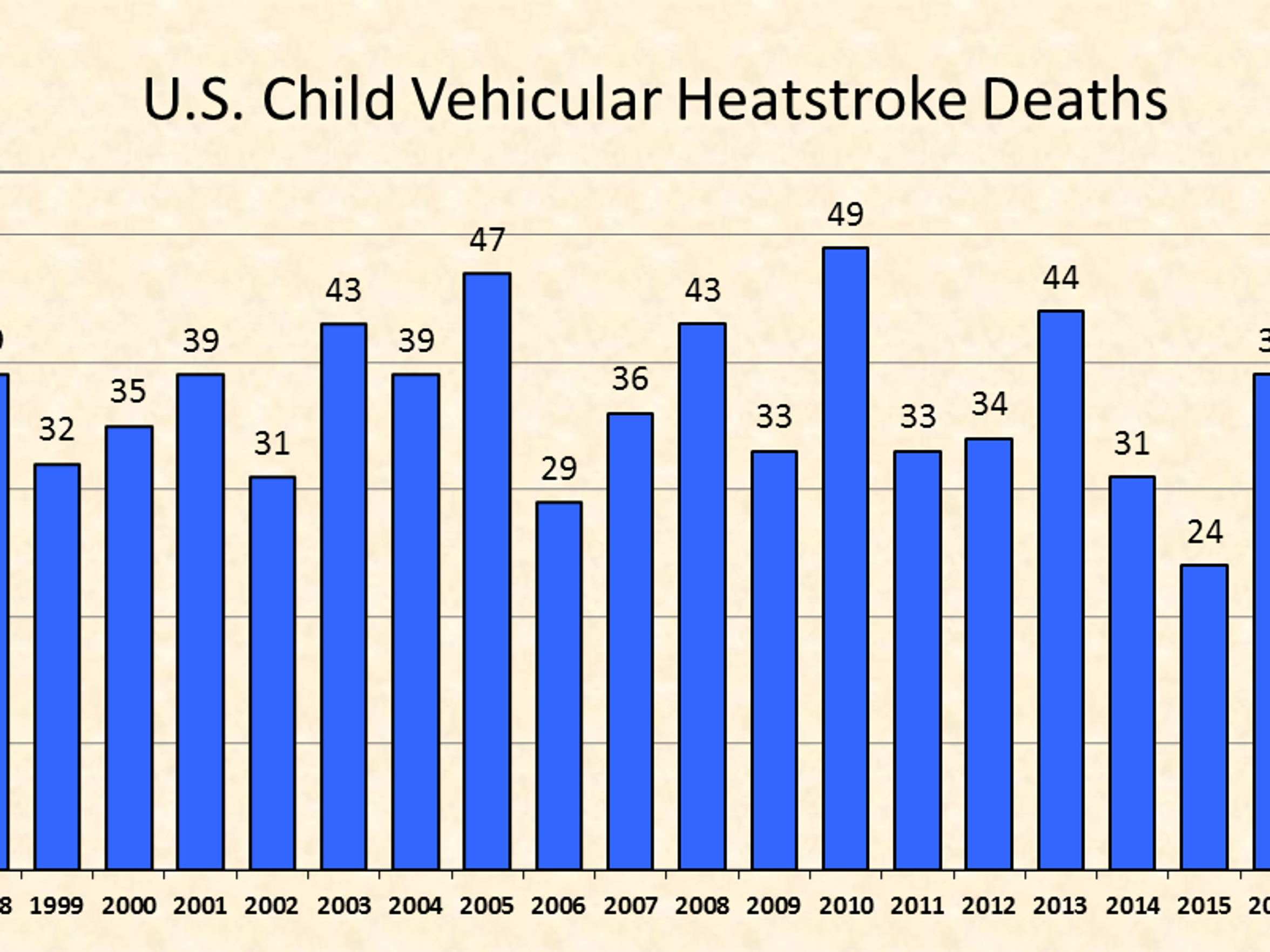 Hot car deaths by year.