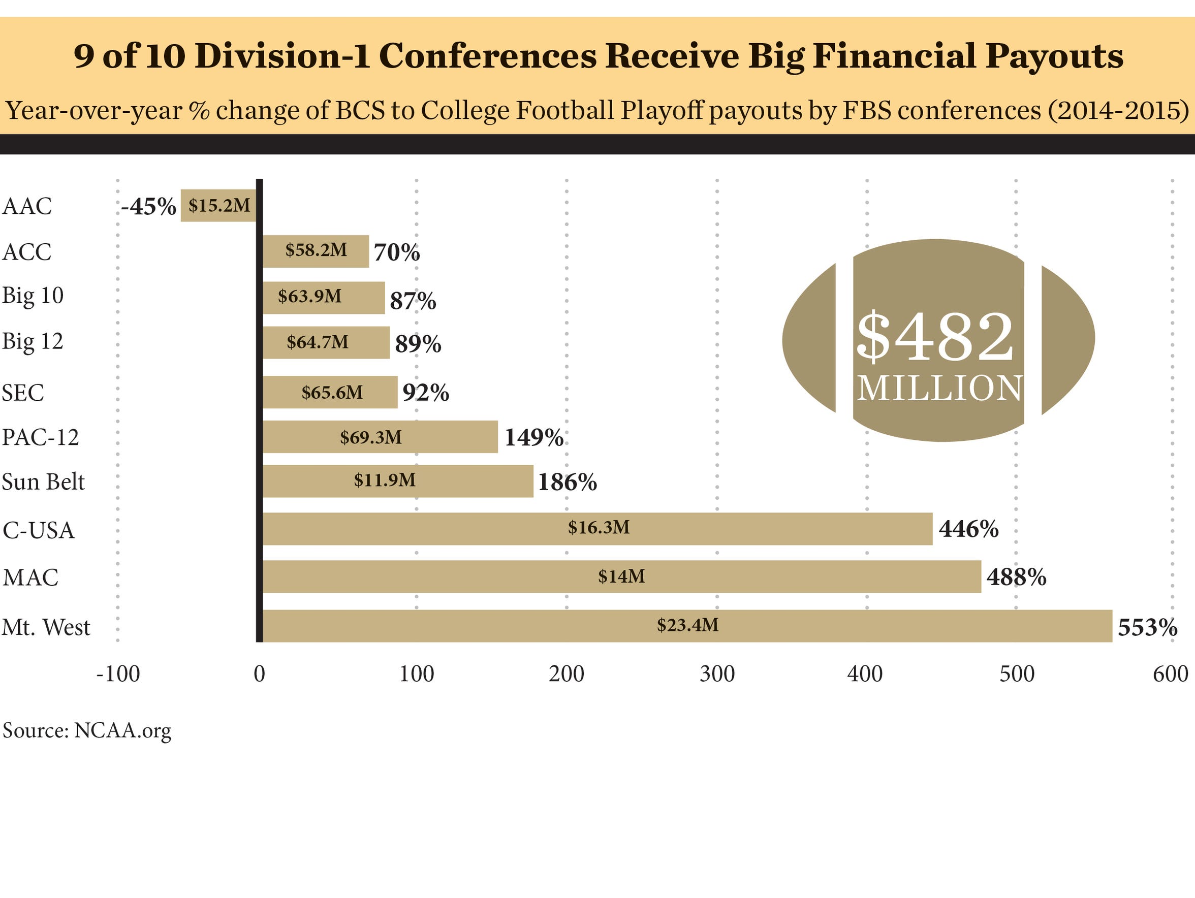CFP Payouts