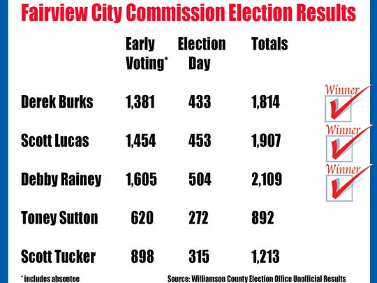 Unofficial results of the Fairview City Commission race.