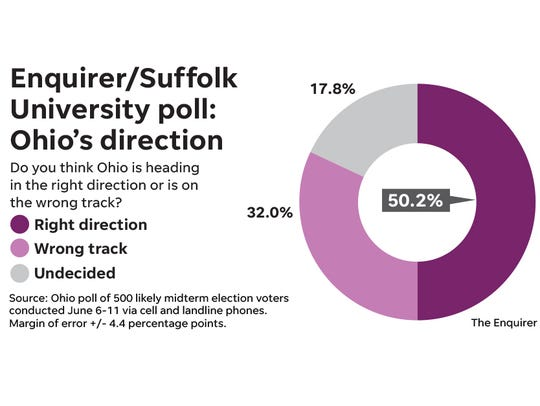 Enquirer/Suffolk University poll on Ohio's direction.