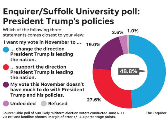 Enquirer/Suffolk University poll on President Trump's