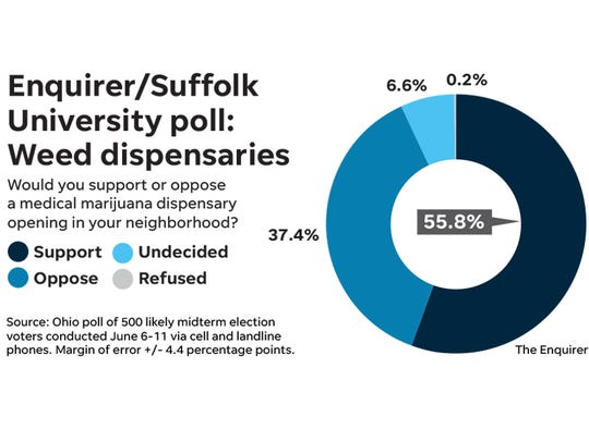 A new poll of 500 Ohio voters shows they are welcoming when it comes to the idea of a medical marijuana dispensary in their neighborhoods.