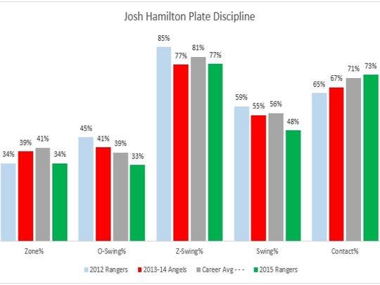 Josh Hamilton Plate Discipline