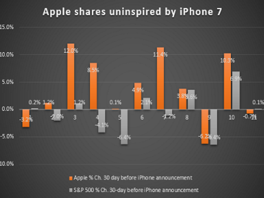Apple's shares are lagging the market ahead of the