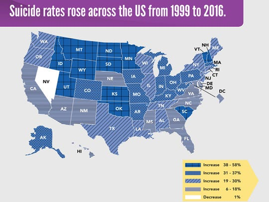 Suicide rates increased 25 percent across the U.S.