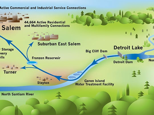 HANDOUT GRAPHIC-This graphic, provided by the City of Salem, shows residents the path their drinking water takes after leaving Detroit Lake.(Graphic provided by the City of Salem)