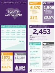 Alzheimer's in South Carolina