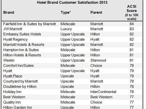 Thesis customer satisfaction hotel