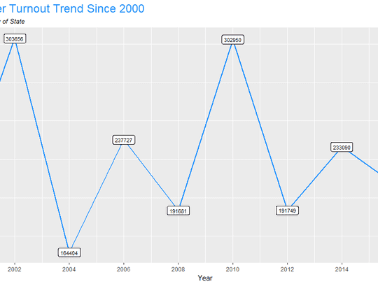 Primary Voter Turnout Trend