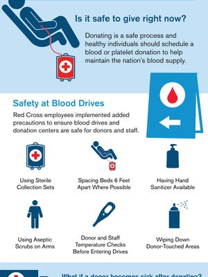 The American Red Cross has released this flyer showing precautions being taken to keep blood donation safe.