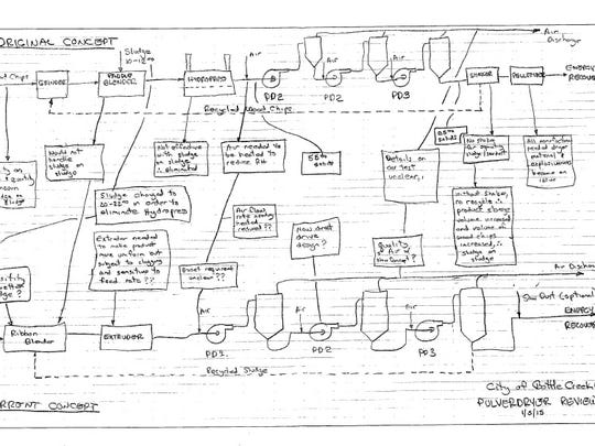 A January 2015 concept drawing of how the PulverDryer system would work for the city of Battle Creek.