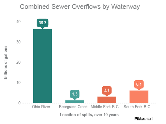 A look at combined sewer overflows by waterway.