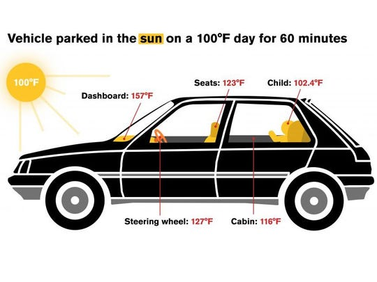 For vehicles parked in the sun for an hour, the average