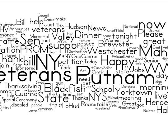 A word cloud of the words most commonly tweeted by state Sen. Greg Ball going back to December 2012. Many common words such as the months or Ball's own name, title or Twitter handle are omitted.