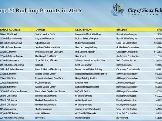 635821753781748240-Building-permits-large-projects