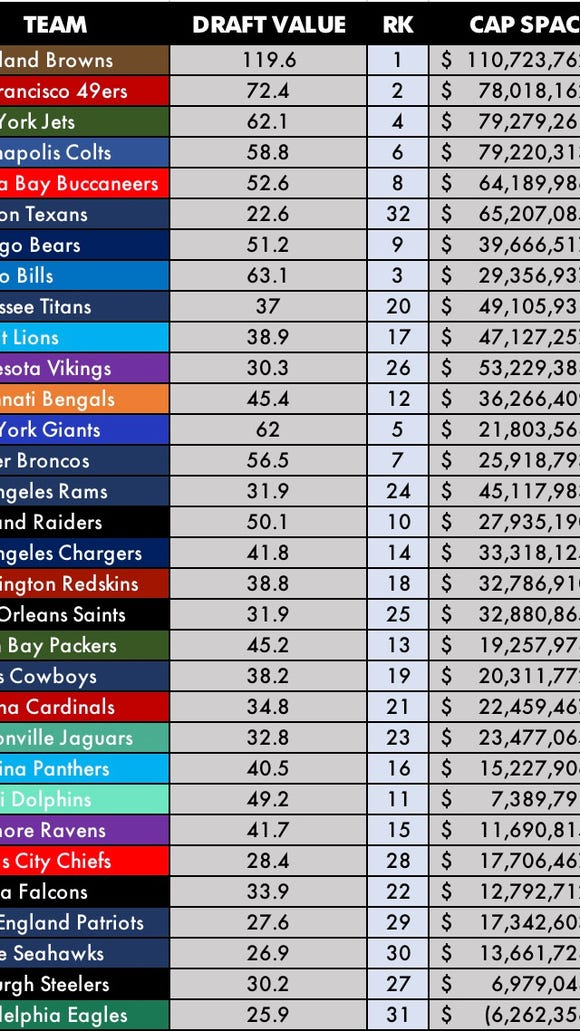 a7e2e5246 Ranking every NFL team by their ability to get better this offseason