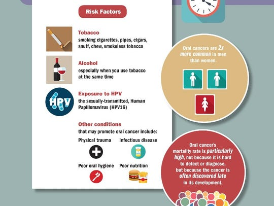 Oral cancer screenings will be held at the Clark ShopRite,