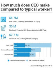 Chart compares CEO pay to median worker pay.