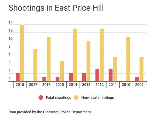 Shootings in East Price Hill