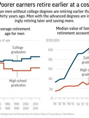 The divide between highly- and less-educated Americans begins long before the golden years. Starting from their 20s, college graduates are more likely to have jobs and to make more money than their less-educated peers.