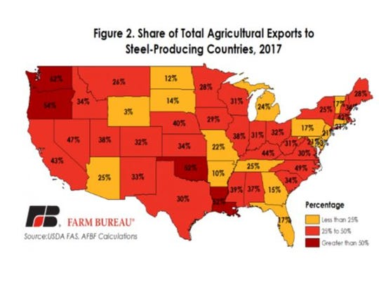 Share of total ag exports to steel-producing countries
