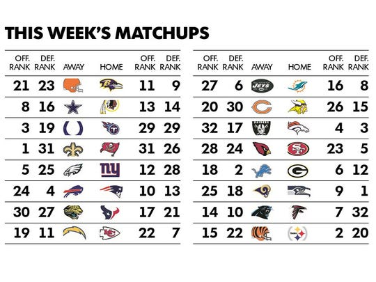 The Week 17 NFL matchups with each team's offensive