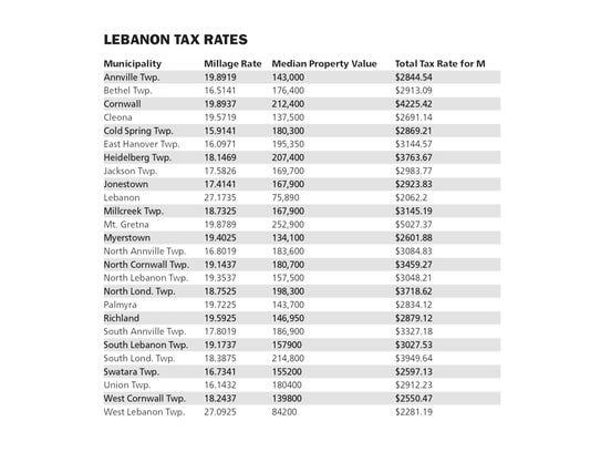Lebanon County Property Taxes