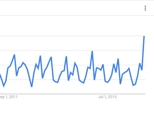 """The Google Trends search term """"Adderall studying"""" shows that the term has been searched for more frequently in the United States since January 2004."""