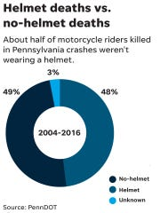 Helmet deaths vs. no-helmet deaths