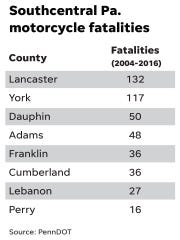 Southcentral Pa. motorcycle fatalities