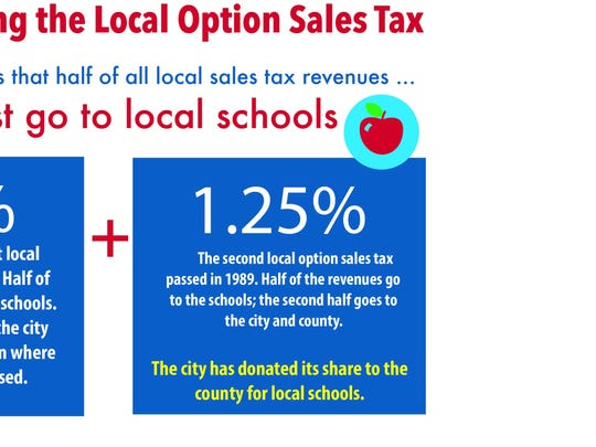 Understanding the local option sales tax.