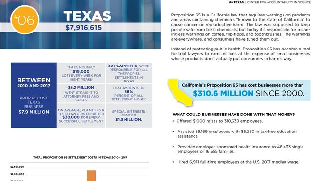 A graphic by the Center for Accountability in Science shows Proposition 65 cost Texas businesses nearly $8 million from 2010-2017.
