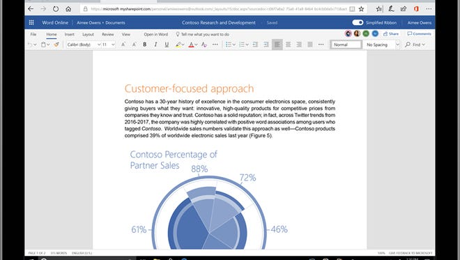 The simplified ribbon in Office is one line and customizable.