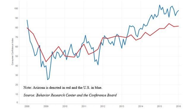 Arizona consumer confidence compared to the U.S.