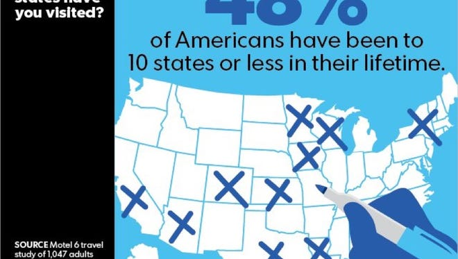 Half of all Amercians have visited 10 or fewer states in their lifetimes.
