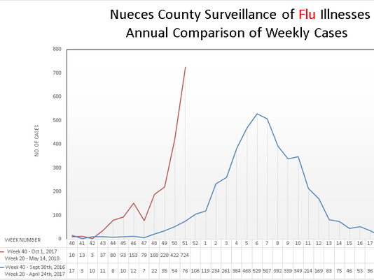 Flu in Nueces County graph.png