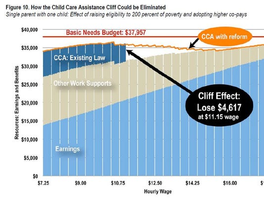 636149180686123145-Child-care-assistance-reform-graph---Iowa-Policy-Project.JPG