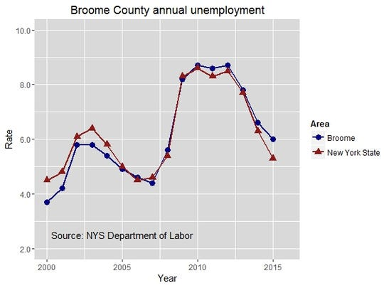 Broome County annual unemployment