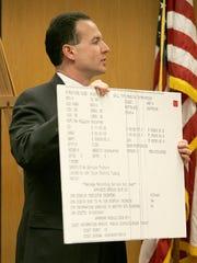 Assistant prosecutor Michel A. Paulhus